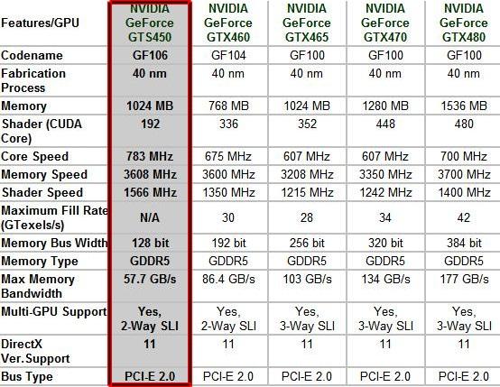 gts450 inno3D GF GTS450 1GB DDR5