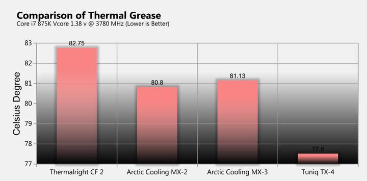 summary Tuniq TX 4 Thermal Grease