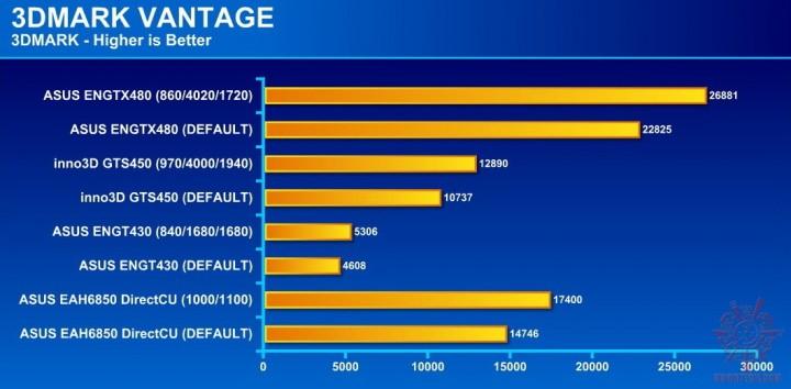 3d vantage 720x354 ASUS ENGTX480 1.5GB DDR5