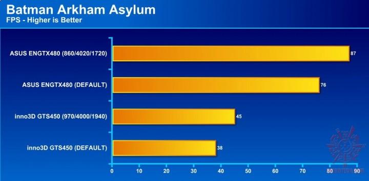 batman arkham asylum 720x354 ASUS ENGTX480 1.5GB DDR5