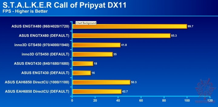 stalker dx11 720x356 ASUS ENGTX480 1.5GB DDR5