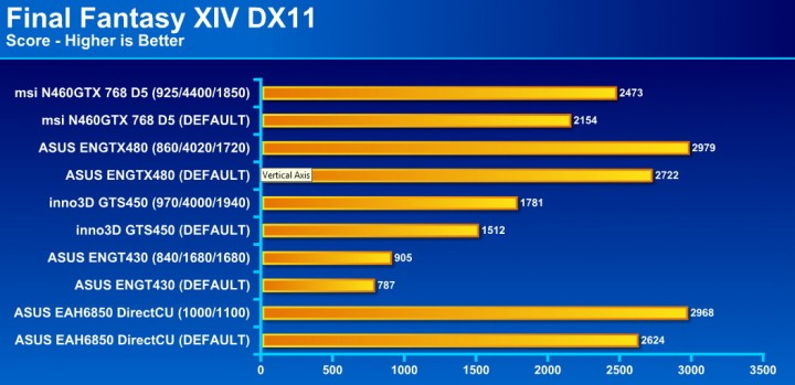 final fantasy dx11 720x349 msi N460GTX Cyclone 768D5 OC EDITION