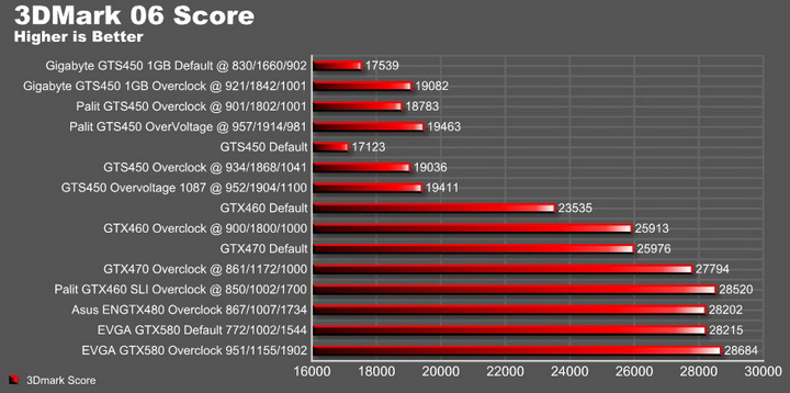 06 graph2 EVGA GTX580 Extreme Review
