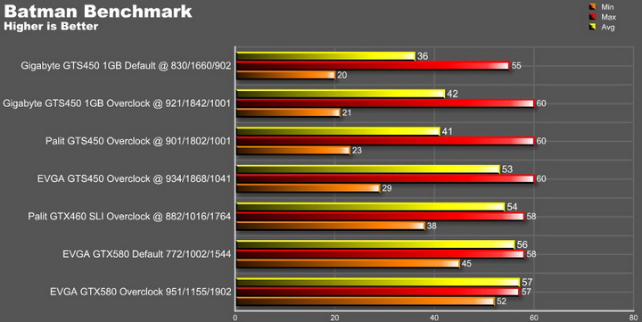 batman graph EVGA GTX580 Extreme Review