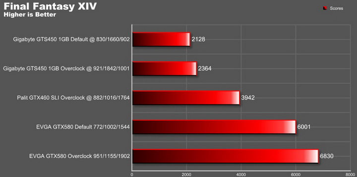 final fantasy EVGA GTX580 Extreme Review
