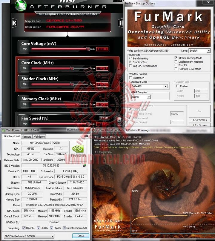 furmark oc 1 EVGA GTX580 Extreme Review