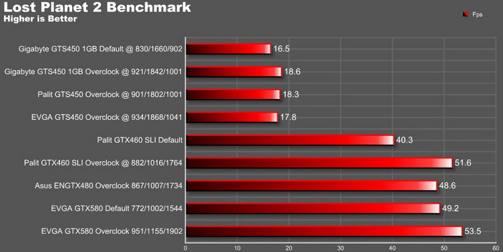 lp2 graph EVGA GTX580 Extreme Review