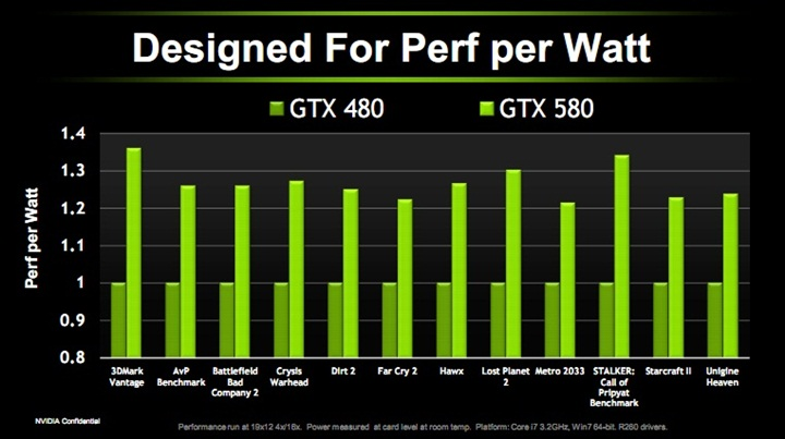 perf EVGA GTX580 Extreme Review
