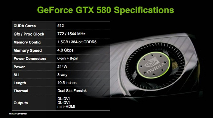 spec GIGABYTE NVIDIA GeForce GTX 580 1536MB GDDR5 Review