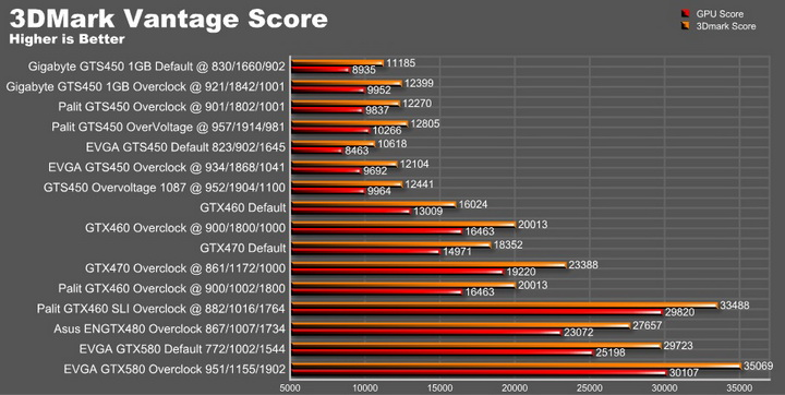 vantage graph2 EVGA GTX580 Extreme Review