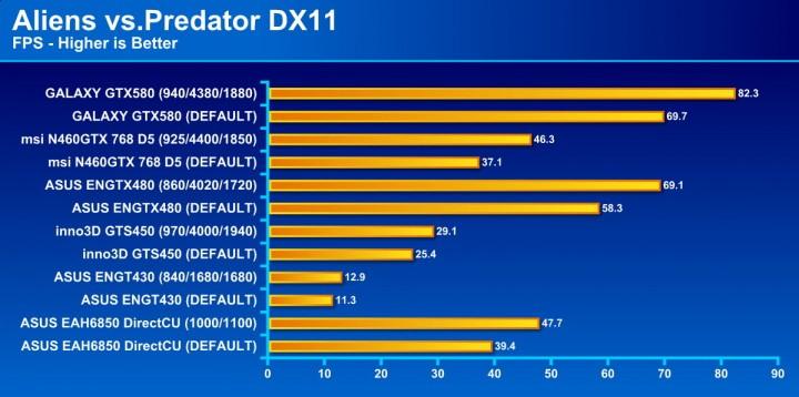 avp 720x358 GALAXY GF GTX580 1536MB DDR5 Review