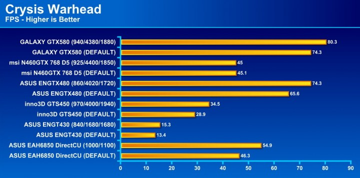 crysis2 720x357 GALAXY GF GTX580 1536MB DDR5 Review