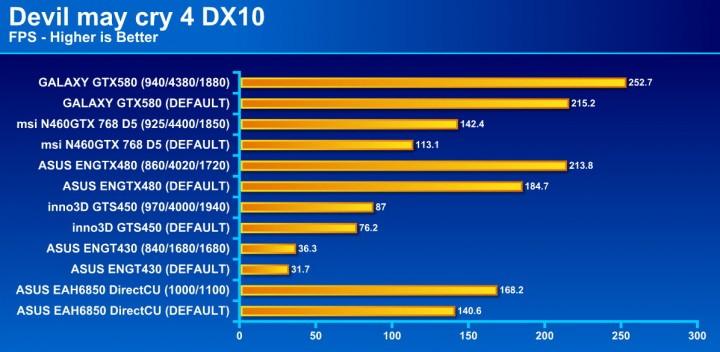 devil may cry4 720x352 GALAXY GF GTX580 1536MB DDR5 Review