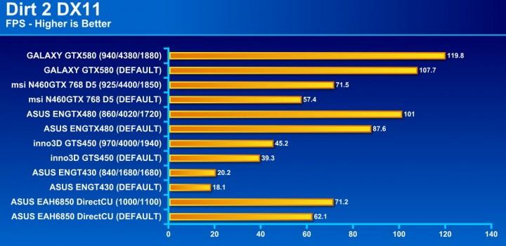 dirt2 720x350 GALAXY GF GTX580 1536MB DDR5 Review