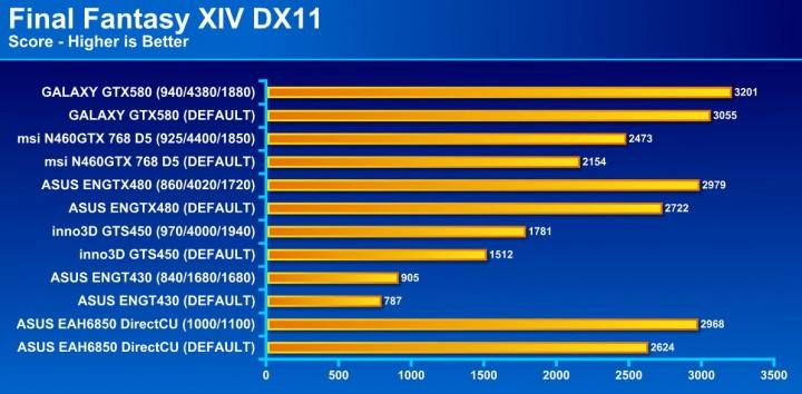 final fantasy 720x354 GALAXY GF GTX580 1536MB DDR5 Review