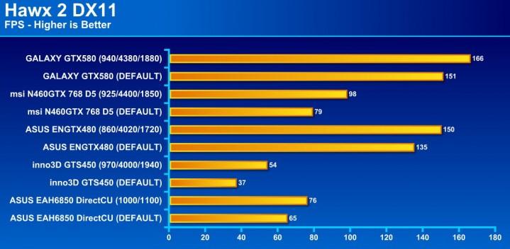 hawx2 719x352 GALAXY GF GTX580 1536MB DDR5 Review