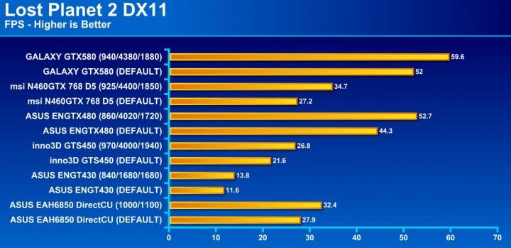 lost planet2 720x349 GALAXY GF GTX580 1536MB DDR5 Review