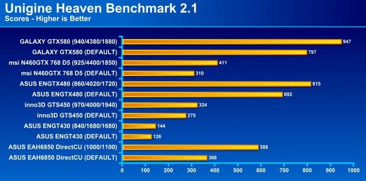 unigine 21 720x357 GALAXY GF GTX580 1536MB DDR5 Review