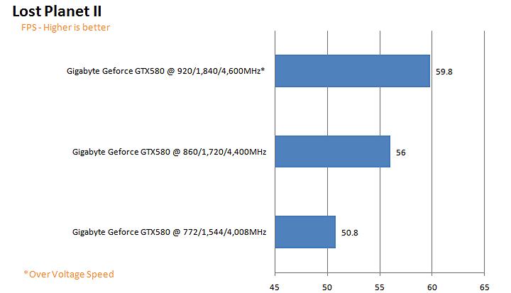lp2g GIGABYTE NVIDIA GeForce GTX 580 1536MB GDDR5 Review