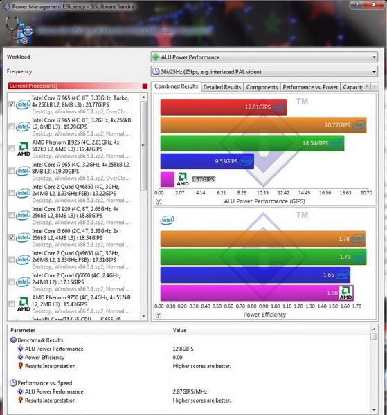sisoft power alu1 resize Intel Core i5 655K Processors