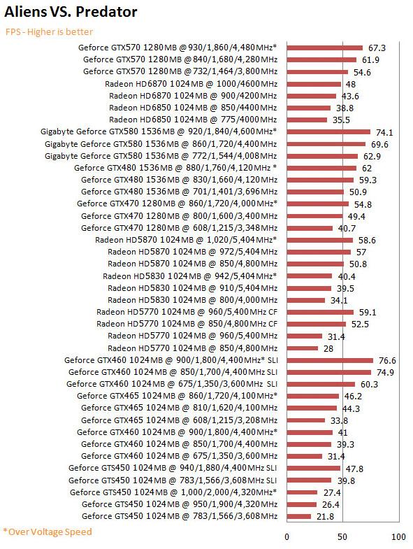 alvspd NVIDIA GeForce GTX 570 1280MB GDDR5 Debut Review
