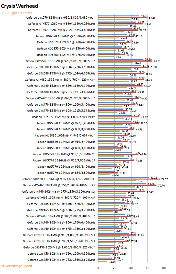 crysisg NVIDIA GeForce GTX 570 1280MB GDDR5 Debut Review