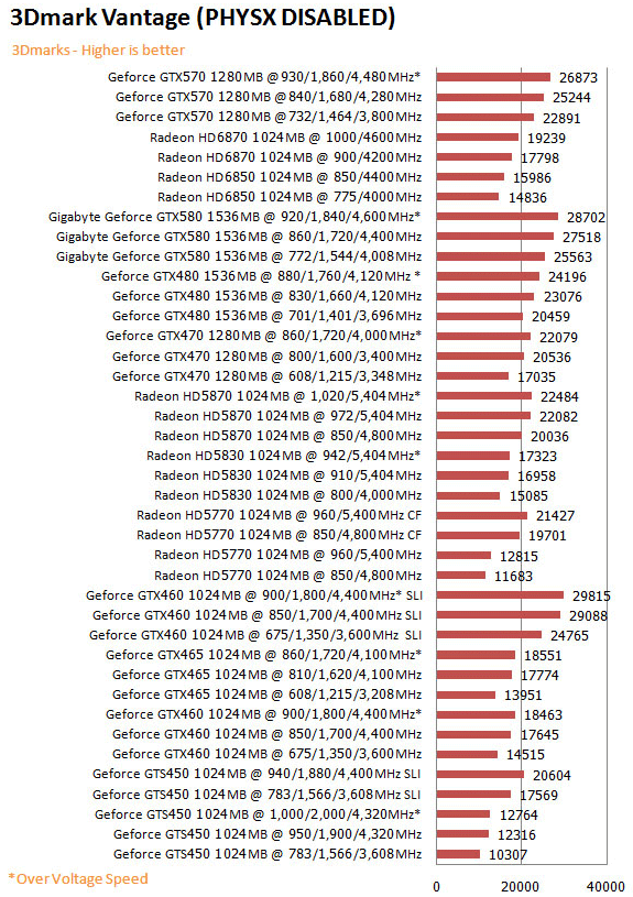 vtgd NVIDIA GeForce GTX 570 1280MB GDDR5 Debut Review