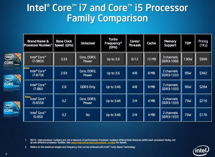 press4 Intel Core i5 655K Processors