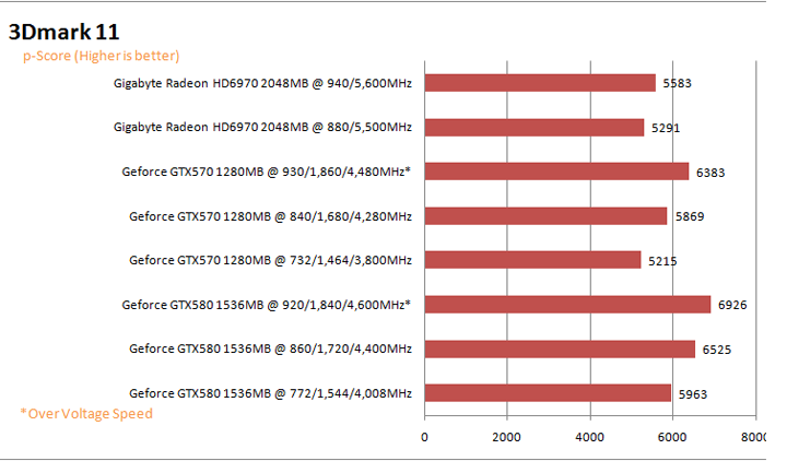 11graph GIGABYTE AMD Radeon HD 6970 2GB GDDR5 Debut Review