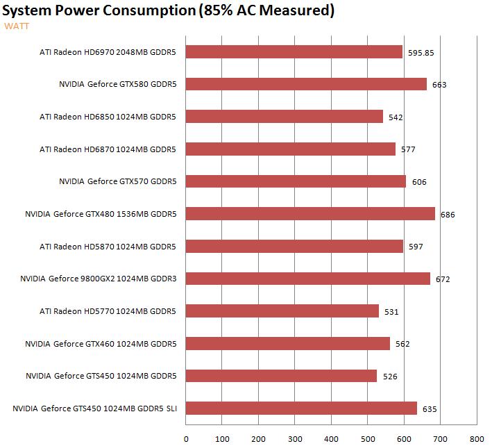 cons GIGABYTE AMD Radeon HD 6970 2GB GDDR5 Debut Review