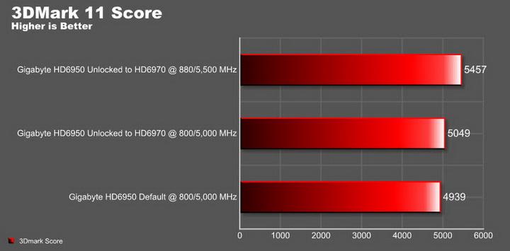 11 resize1 ปลดปล่อยพลัง HD 6950 ให้กลายเป็น HD 6970 กันแบบเต็มๆง่ายๆและแรงๆ