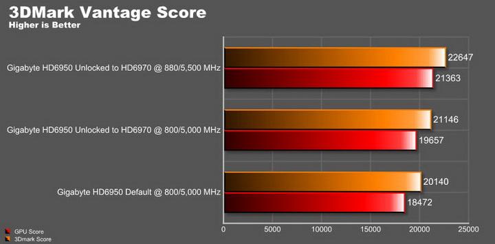 vantage score resize ปลดปล่อยพลัง HD 6950 ให้กลายเป็น HD 6970 กันแบบเต็มๆง่ายๆและแรงๆ