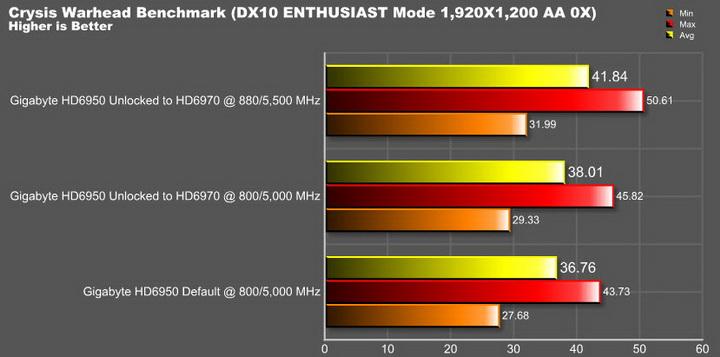 warhead resize ปลดปล่อยพลัง HD 6950 ให้กลายเป็น HD 6970 กันแบบเต็มๆง่ายๆและแรงๆ
