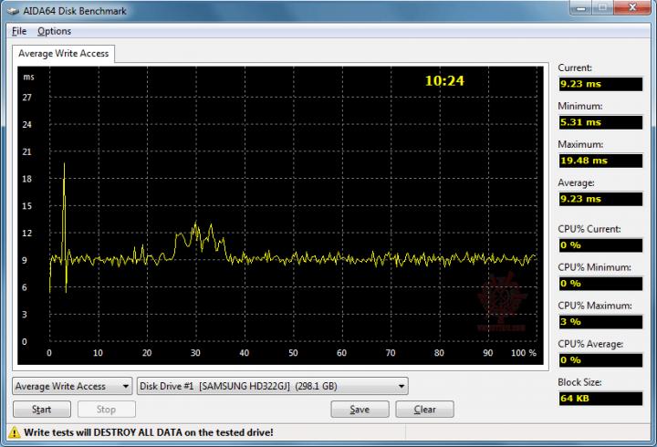 17 aida64 avgwriteaccess 932ms 720x490 Samsung Spinpoint F4 HD322GJ [320GB] : Review