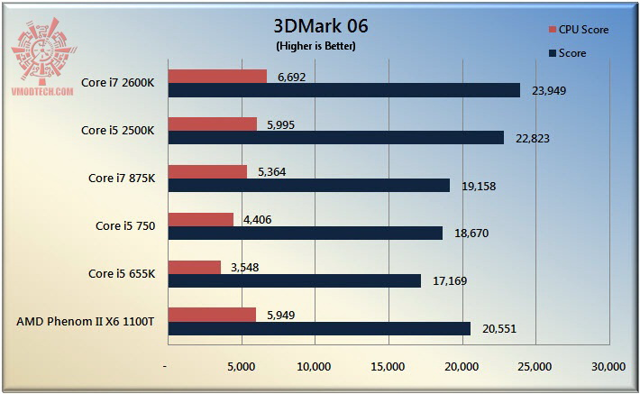 3d06 The Sandy Bridge Review: Intel Core i7 2600K and Core i5 2500K Tested