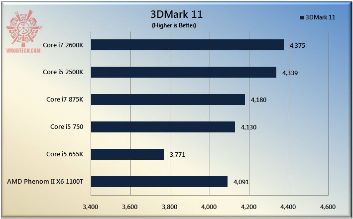 3d11 The Sandy Bridge Review: Intel Core i7 2600K and Core i5 2500K Tested