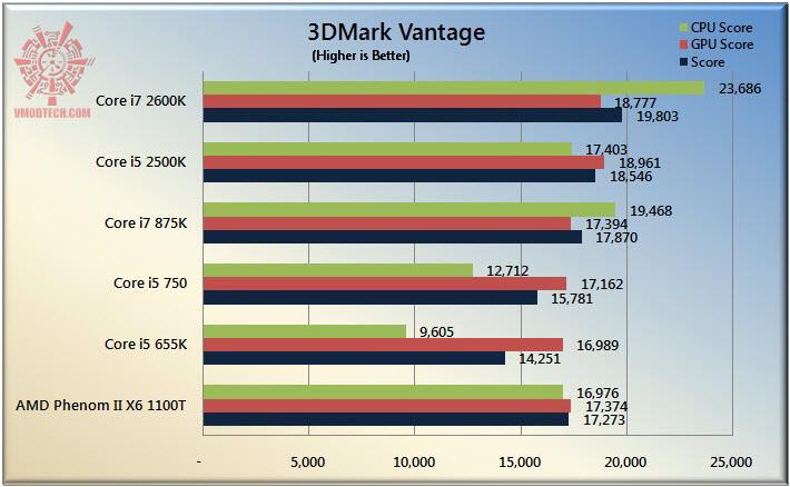 3dv The Sandy Bridge Review: Intel Core i7 2600K and Core i5 2500K Tested