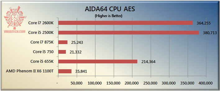 aes The Sandy Bridge Review: Intel Core i7 2600K and Core i5 2500K Tested