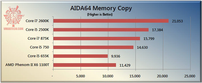 copy The Sandy Bridge Review: Intel Core i7 2600K and Core i5 2500K Tested
