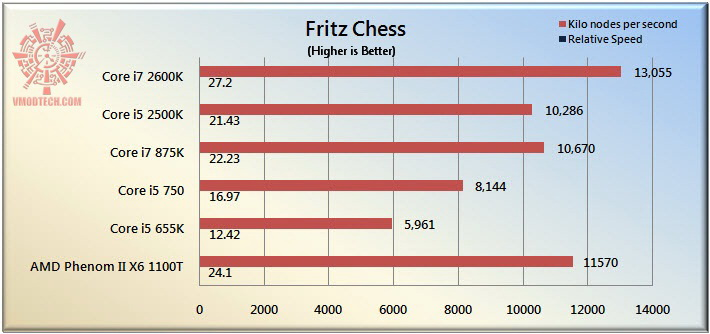 fritz The Sandy Bridge Review: Intel Core i7 2600K and Core i5 2500K Tested