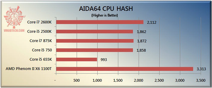 hash The Sandy Bridge Review: Intel Core i7 2600K and Core i5 2500K Tested