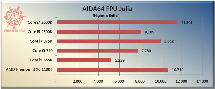 julia The Sandy Bridge Review: Intel Core i7 2600K and Core i5 2500K Tested
