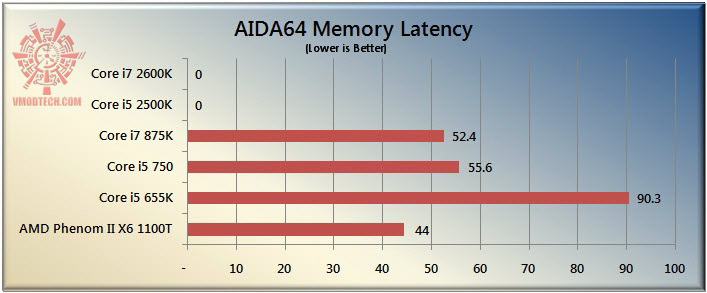 latency The Sandy Bridge Review: Intel Core i7 2600K and Core i5 2500K Tested