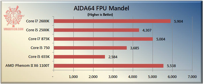 mandel The Sandy Bridge Review: Intel Core i7 2600K and Core i5 2500K Tested