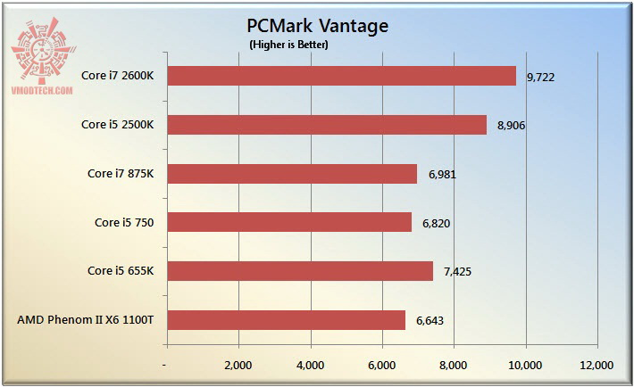 pcvan The Sandy Bridge Review: Intel Core i7 2600K and Core i5 2500K Tested