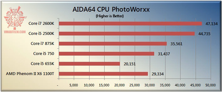 photo The Sandy Bridge Review: Intel Core i7 2600K and Core i5 2500K Tested