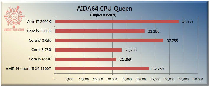 queen The Sandy Bridge Review: Intel Core i7 2600K and Core i5 2500K Tested