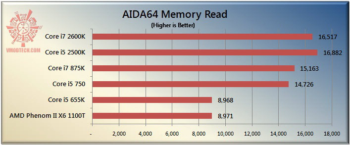 read The Sandy Bridge Review: Intel Core i7 2600K and Core i5 2500K Tested