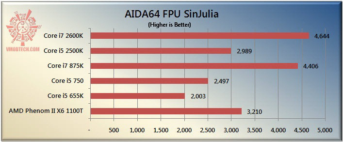 sinjulia The Sandy Bridge Review: Intel Core i7 2600K and Core i5 2500K Tested