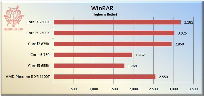 winrar The Sandy Bridge Review: Intel Core i7 2600K and Core i5 2500K Tested